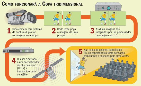 fa8b01feae4a6 Copa TecTV   Blog sobre as tecnologias para TV nas Copas do Mundo